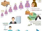 [Info] Exportación de calzados de 2019 alcanzaría los 21,5 mil millones de dólares