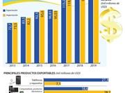 [Info] Superávit comercial entre enero y julio alcanza los mil 800 millones de dólares