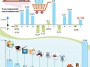 [Info] Aumenta índice de precios al consumidor de Vietnam en julio