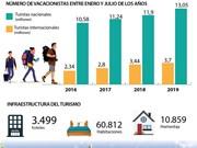 [Info] Mayor ingreso del sector turístico en Hanoi en siete primeros meses desde 2015