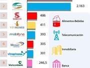 [Info] 10 marcas comerciales líderes en Vietnam en 2019