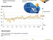 [Info] Índice de gerentes de compras industrial (PMI) de Vietnam