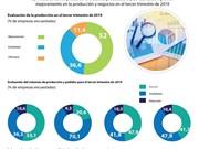 [Info] 52% de las empresas del sector de industria procesadora y de fabricación pronostican buen desarrollo