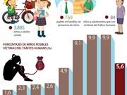 [Info] 5,6% de niños vietnamitas son posibles víctimas de tráficos humanos