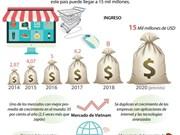 Aportará el comercio electrónico 15 mil millones de dólares a economía de Vietnam en 2020