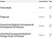 Incluyen a cuatro empresas de Vietnam entre las mayores del mundo