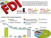 [Infografía] Vietnam atrae 340 mil millones de dólares de inversión extranjera
