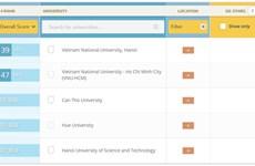 Universidad de Vietnam entre 150 mejores instituciones en Asia