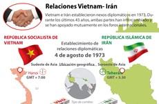 [Infografía] Relaciones Vietnam- Irán