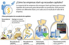 [Infografía] ¿Cómo las empresas start-up recaudan capitales?