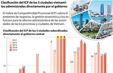 Clasificación del ICP de las 5 ciudades administradas directamente por el gobierno