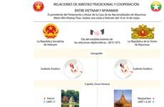 Relaciones de amistad tradicional y cooperación entre Vietnam y Myanmar