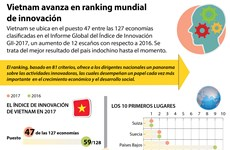 [Infografia] Vietnam avanza en ranking mundial de innovación