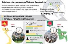 Relaciones de cooperación Vietnam- Bangladesh
