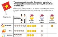 [Infografia] Vietnam concreta su mejor desempeño histórico en  Olimpiadas Internacionales de Química, Matemática y Física