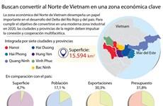 [Infografía] Buscan convertir al Norte de Vietnam en una zona económica clave