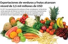 Exportaciones de verduras y frutas alcanzan récord de 3,5 mil millones de USD