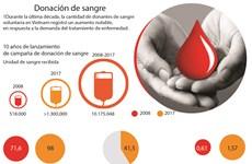 Número de donantes de sangre en Vietnam aumentó en la última década