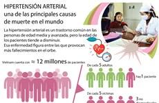 [Infografía] Hipertensión arterial, una de las principales causas de muerte en el mundo