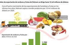 [Info] Valor de exportación de verduras y frutas de Vietnam se dirige hacia 10 mil millones de dólares