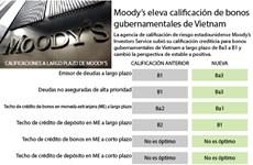 [Infografía] Moody's eleva calificación de bonos  gubernamentales de Vietnam