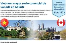 [Infografía] Vietnam: mayor socio comercial de  Canadá en ASEAN