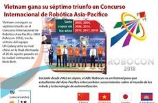 [Infografía] Vietnam gana su séptimo triunfo en Concurso Internacional de Robótica Asia-Pacífico