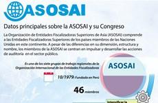 [Infografía] Datos principales sobre la ASOSAI y su Congreso