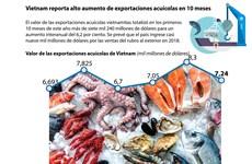 [Infografía] Vietnam reporta alto aumento de exportaciones acuícolas en primeros 10 meses