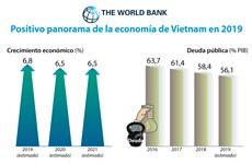(Info) Positivo panorama de la economía de Vietnam en 2019