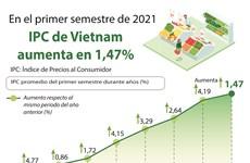 IPC de Vietnam aumenta en 1,47 por ciento en primer semestre