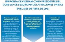 Impronta de Vietnam como presidente del Consejo de Seguridad de las Naciones Unidas en el mes de abril de 2021