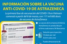 Información sobre la vacuna anti-COVID-19 de AstraZeneca