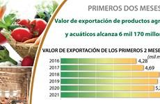 Aumenta valor de exportación de productos agrosilvícolas y acuáticos en primeros dos meses de 2021