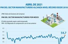 PMI del sector manufacturero de Vietnam alcanza nivel récord desde 2018