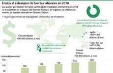 Envíos al extranjero de fuerzas laborales en 2018