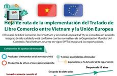 [Info] Hoja de ruta para la implementación de TLC entre Vietnam y la Unión Europea