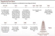 Pagoda de Tran Quoc, destino favorito de los seguidores budistas