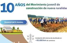 10 años del movimiento juvenil de construcción de nueva ruralidad