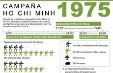 Campaña Ho Chi Minh: Hito dorado en la historia de Vietnam