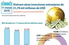 Vietnam atrae 31,79 mil millones de dólares de inversión extranjera en 11 meses