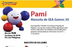 Pami, mascota de SEA Games 30