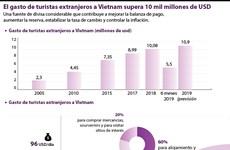 El gasto de turistas extranjeros a Vietnam supera 10 mil millones de USD