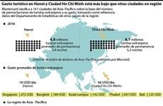 Gasto turístico en Hanoi y Ciudad Ho Chi Minh está más bajo que otras ciudades en la región