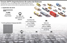 Importaciones de automóviles de Vietnam casi se triplican en nueve meses