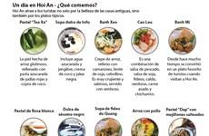 Un día en Hoi An - ¿Qué comemos?