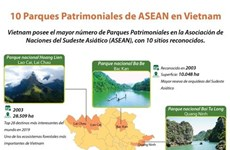 10 Parques Patrimoniales de ASEAN en Vietnam