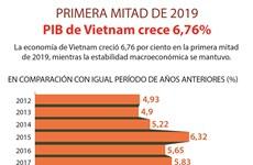 Economía de Vietnam crece 6,76 por ciento en seis meses