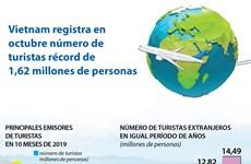 Vietnam registra en octubre número de turistas extranjeros récord