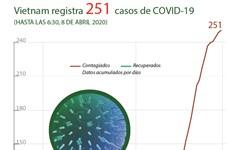 [Info] Vietnam registra 251 casos de COVID-19